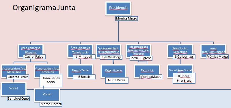 Organigrama Junta Directiva UESC 2015-2016
